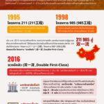 นโยบายขับเคลื่อนการศึกษาจีน